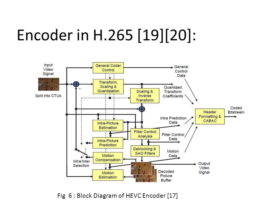 h h cargo trailer wiring diagram h 264 encoder block diagram